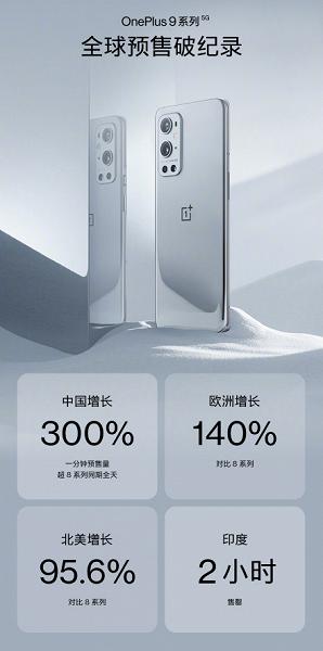 OnePlus 9 и OnePlus 9 Pro бьют рекорды популярности не только в Китае, но и в Европе, и в США