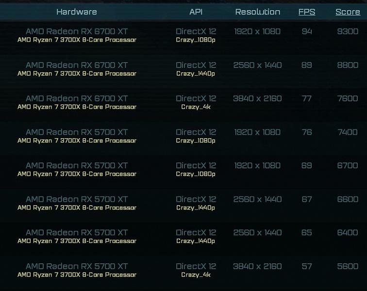 Новые тесты Radeon RX 6700 XT выглядят интересно, но карт всё равно практически не будет в продаже
