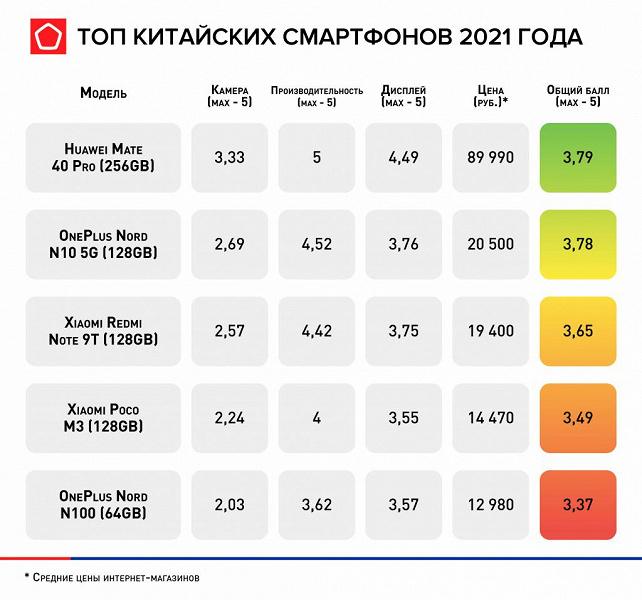 В лидерах Huawei, OnePlus и Xiaomi: лучшие китайские смартфоны 2021 года по версии Роскачества