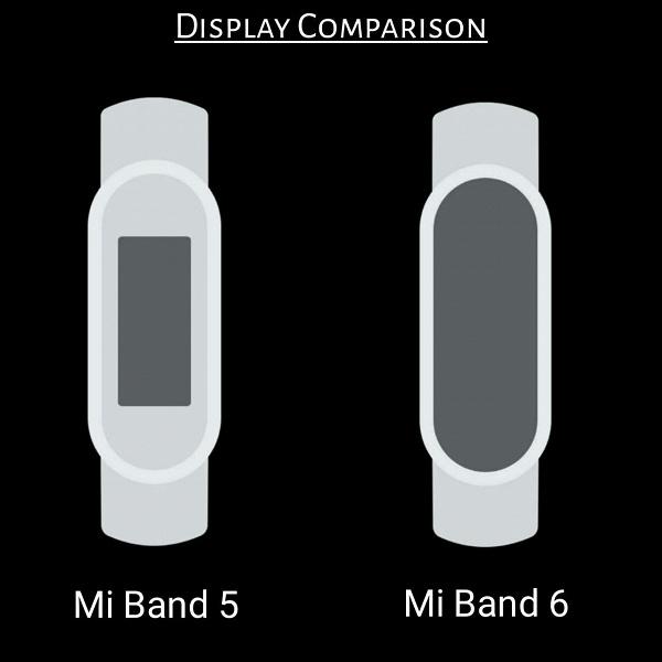 NFC, GPS и датчик SpO2 недорого. Xiaomi Mi Band 6 вживую на фото за считанные часы до анонса, а также наглядное сравнение экранов Mi Band 5 и Mi Band 6