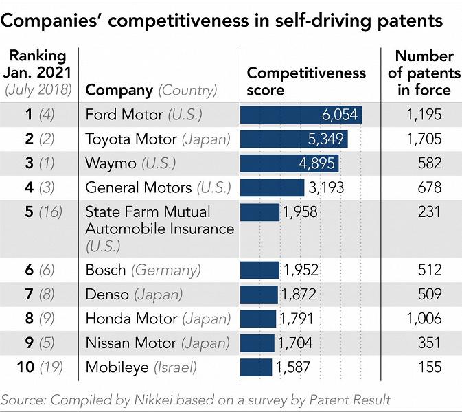 Ford и Toyota лидируют среди разработчиков технологий самоуправляемого движения