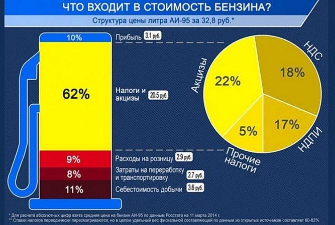 Что влияет на стоимость бензина в России