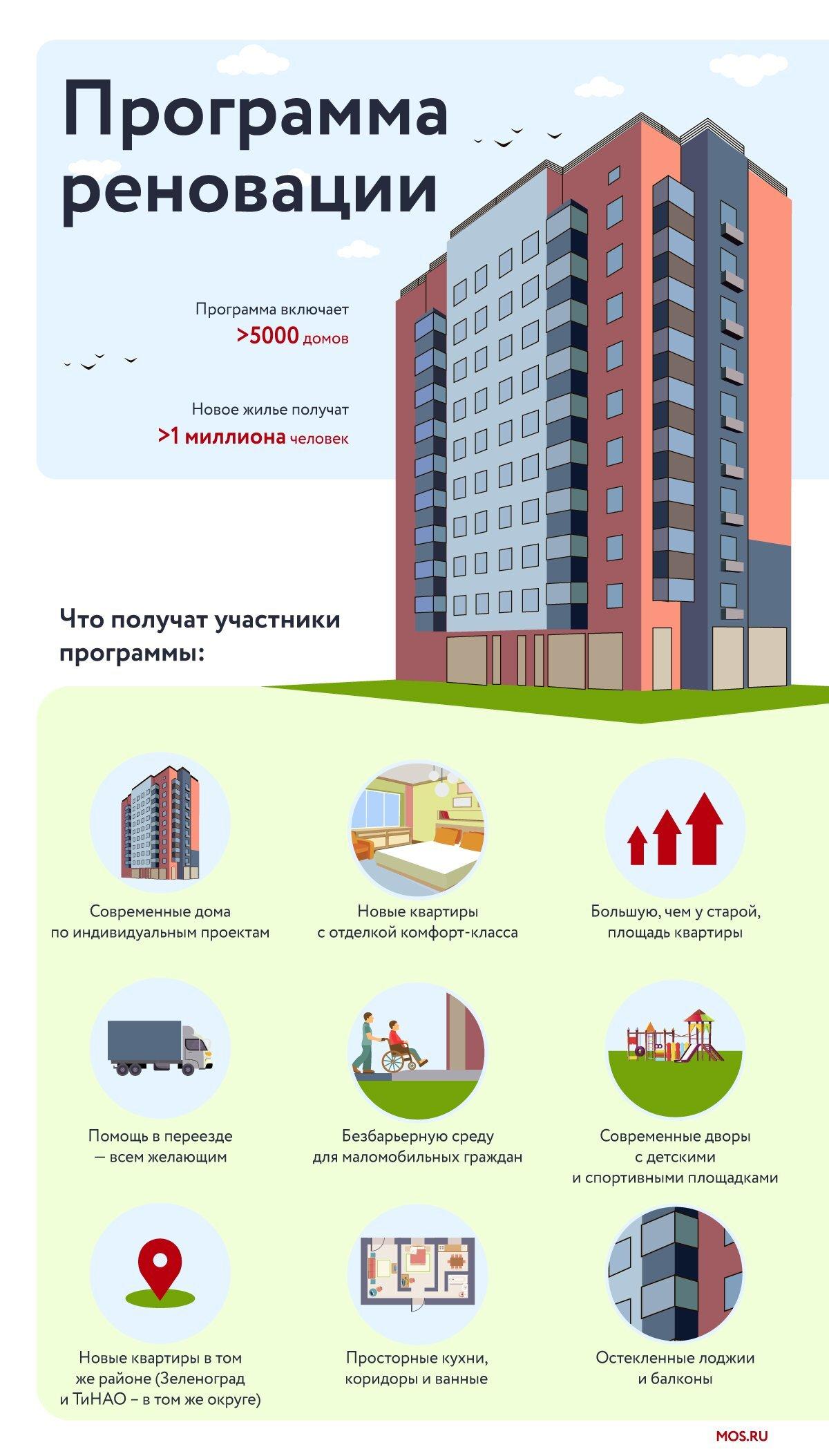 Первые 100 домов расселили в Москве по программе реновации