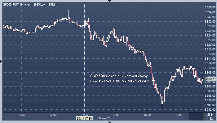 Рынок акций США резко снизился