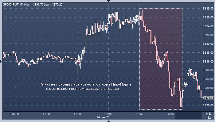 Рынок акций США снизился на новостях из Нью-Йорка