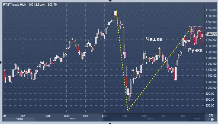 Рынок акций РФ может показать настоящий взлет в ...