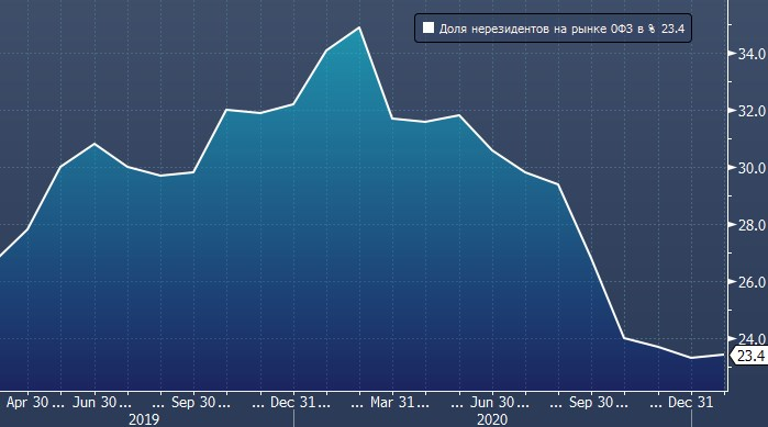 Deutsche Bank не верит в санкции против ОФЗ
