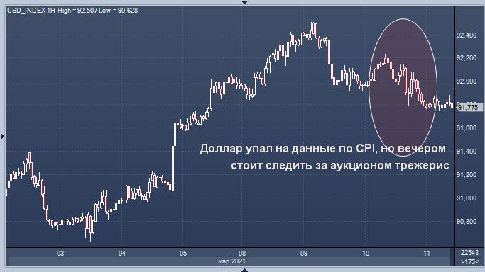 Доллар оказался под давлением из-за инфляционного ...