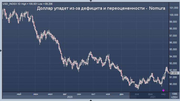 Падение курса доллара лишь вопрос времени