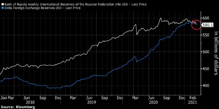 Индия обогнала Россию по размеру золотовалютных ...