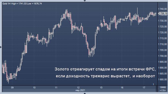 Золото пойдет за доходностью после решения ФРС