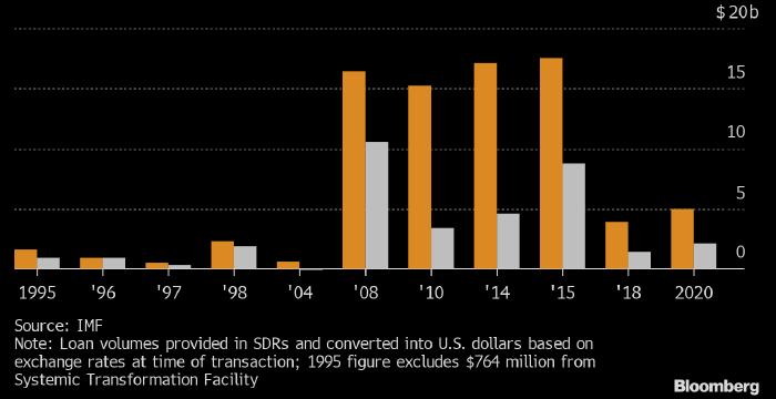 Bloomberg: Украина вновь не получит полный объем кредита ...
