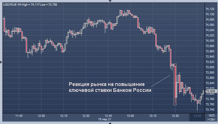 Рубль подорожал после неожиданного решения Банка ...