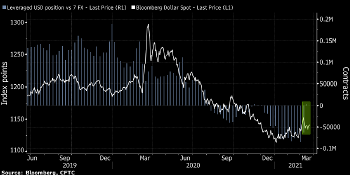 Спекулянты ставят на рост доллара впервые с ноября