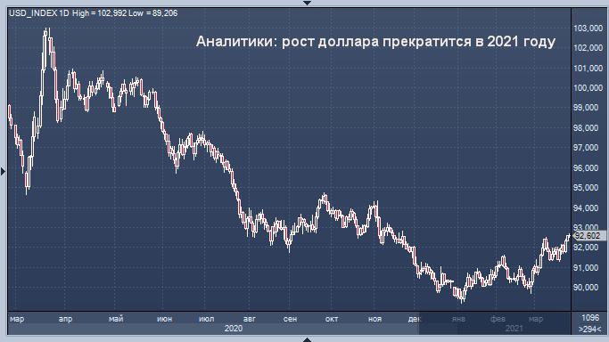 Доллар США, вероятно, вырастет, но в 2021 году ралли ...