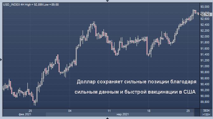 Доллар остается сильным в свете улучшения ...