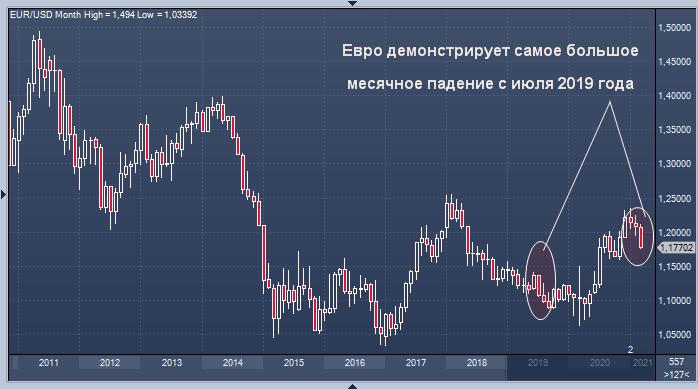 Евро демонстрирует самое большое месячное падение ...