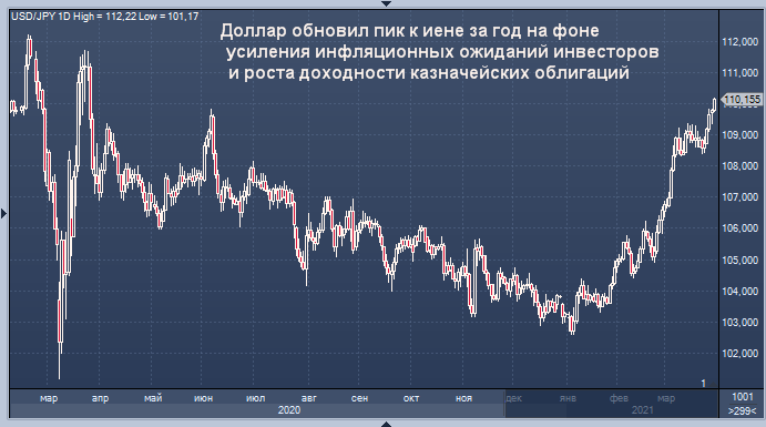 Курс доллара обновил максимумы