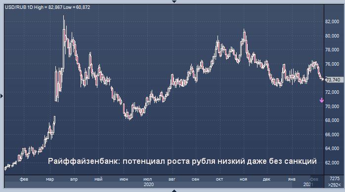 Райффайзенбанк: потенциал роста рубля низкий даже .