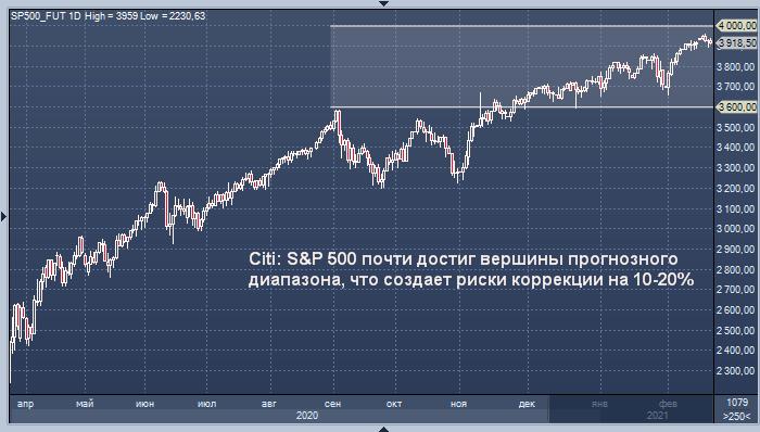Citi: рынок акций США может снизиться на 10-20%