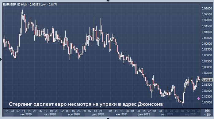 Стерлинг одолеет евро несмотря на упреки в адрес ...