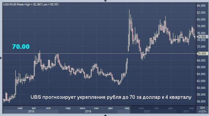 UBS прогнозирует укрепление рубля до 70 за доллар к 4 ...
