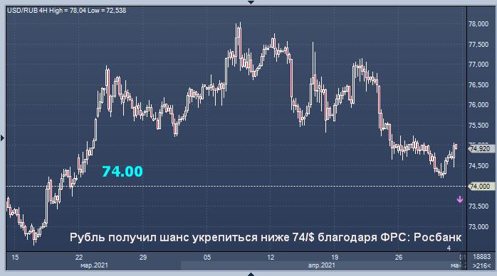 Росбанк увидел доллар в перспективе ниже 74 рублей