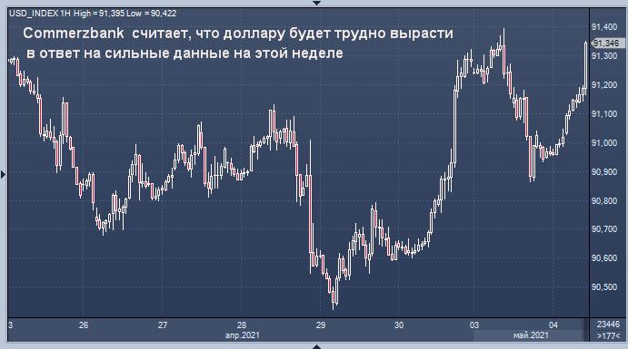 Commerzbank рассказал о перипетиях реакции доллара на ...