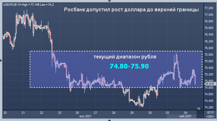 Росбанк назвал причины укрепления рубля и ...