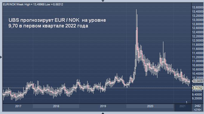UBS повысил прогнозы по норвежской кроне