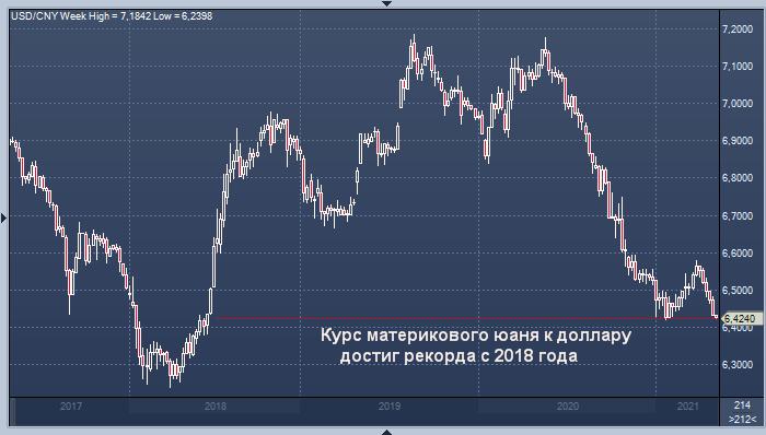 Курс материкового юаня к доллару достиг рекорда с ...