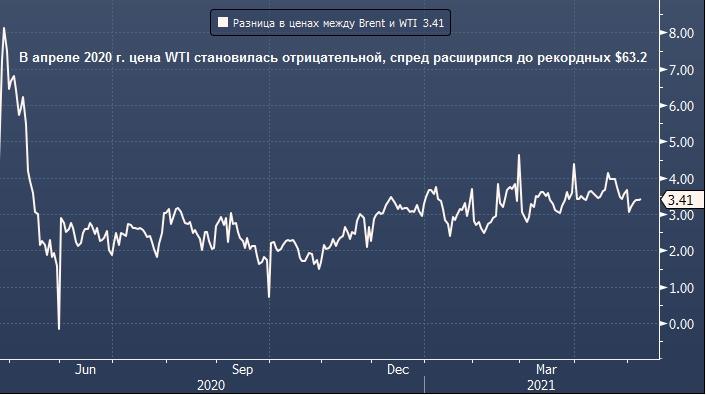 Нефть Brent может подорожать против WTI после ...
