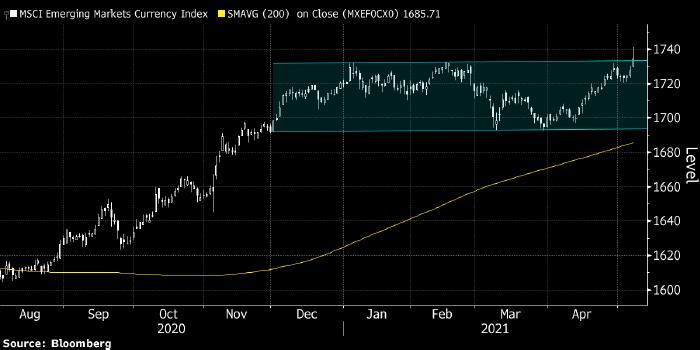 Валюты развивающихся стран получили мощный сигнал ...