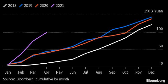 Дефолты по облигациям в Китае достигли рекордных ...