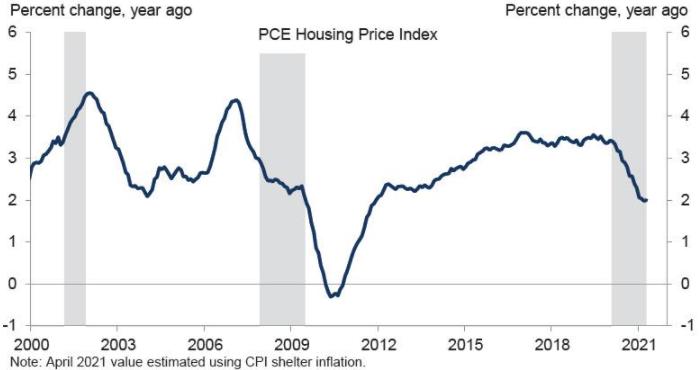 Goldman Sachs: рост цен на жилье в США скоро затмит бум ...