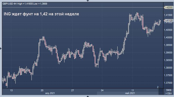 Аналитики ждут слабость доллара и силу фунта на ...