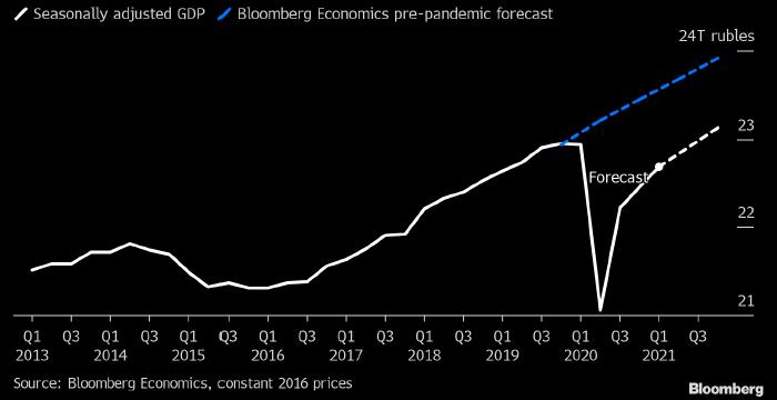Bloomberg: экономика России может никогда не вернуться ...
