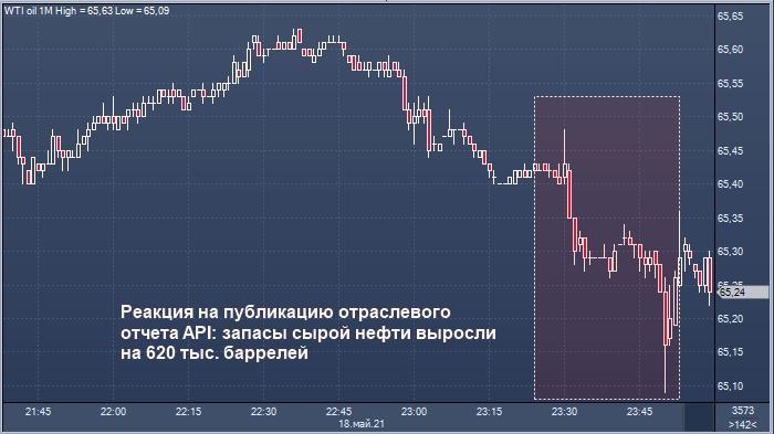 Цены на нефть упали после публикации отраслевого ...