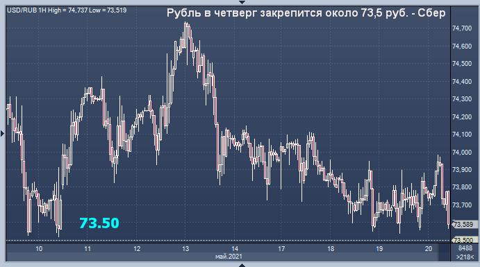 Сбербанк дал прогноз курса рубля на четверга