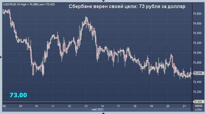 Сбербанк указал рублю цель для завоеваний на пятницу