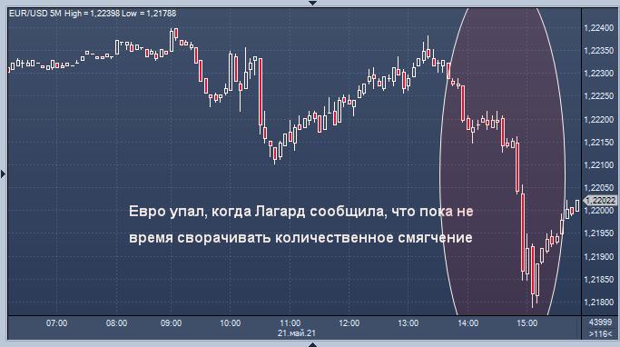 Евро упал после слов Лагард, но UBS обещает рост до 1,25 ...