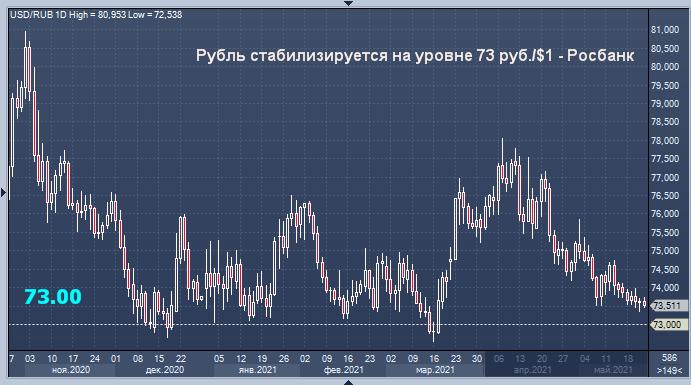 Росбанк: рубль форсирует укрепление