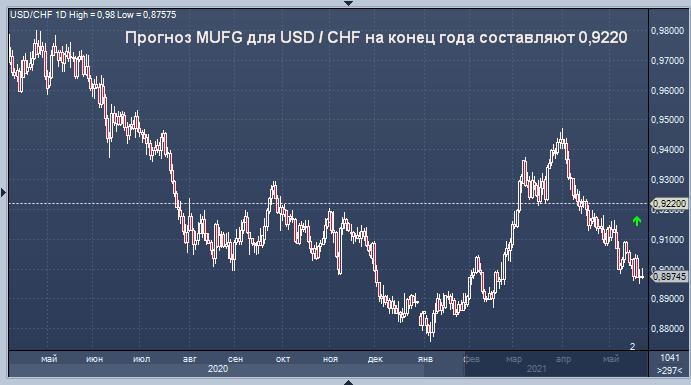MUFG Bank представил прогноз по швейцарскому франку