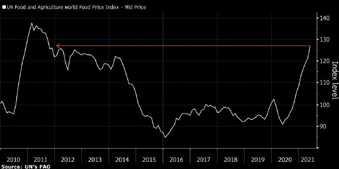 Цены на продукты питания достигли рекорда за десять ...