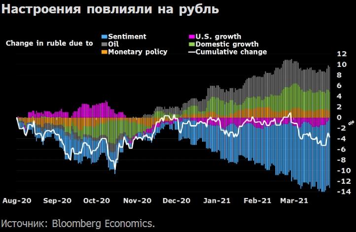 Что движет рублем: исследование Bloomberg