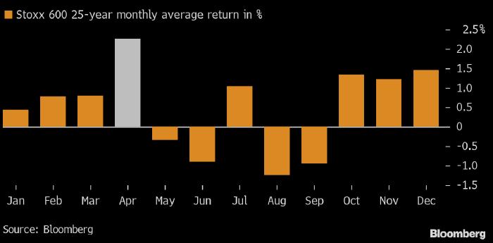 Апрель — лучший месяц для рынка акций Европы с ...