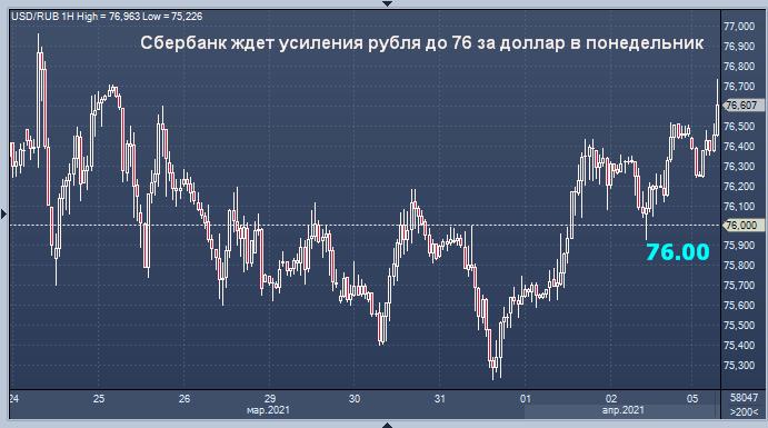 Сбербанк считает, что курс рубля сегодня вырастет