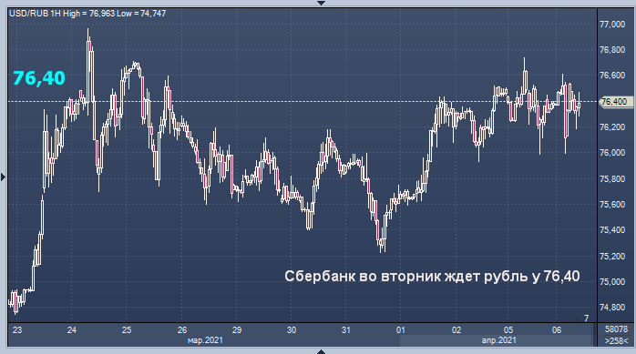Сбербанк огласил прогноз для рубля на вторник