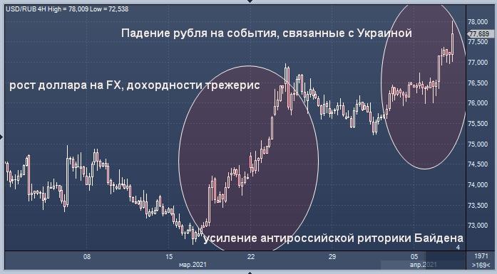 Российский рубль лидирует по убыткам в регионе EMEA ...