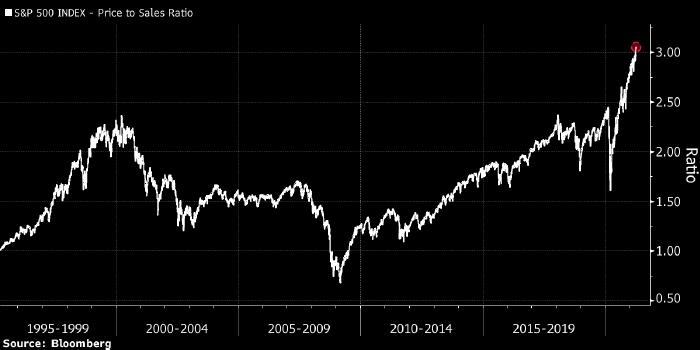 Citi: ситуация на рынке акций напоминает 1999 год